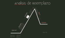 Analisis de reemplazo