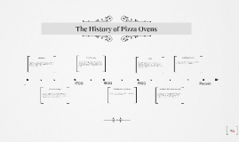 The History of Pizza Ovens