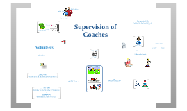 EDUC 6002 Mind Map of Supervision of Coaches