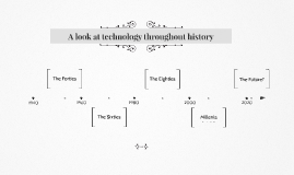 Copy of Technology through History