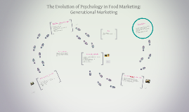 The Evolution of Psychology in Food Marketing: