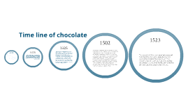 Timeline of chocolate!