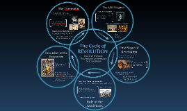 Copy of The Cycle of Revolution