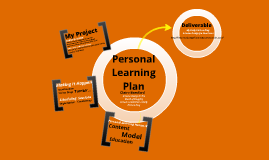 personal learning plan This assignment discusses my personal learning plan (plp) it examines the rationale for development, justifying why i have not only chosen to.