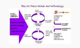 Play for Peace Model