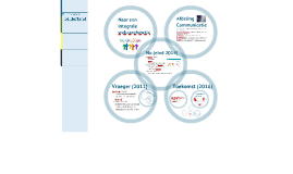 Webcare bij de provincie Gelderland