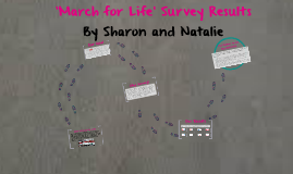 'March for Life' Survey Results