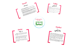 Mapa conceptual sobre las escuelas juridicas sunnitas y sus características