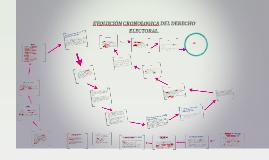 Copy of EVOLUCIÒN CRONOLOGICA DEL DERECHO ELECTORAL.