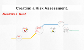 Creating a Risk Assessment (A2T4)