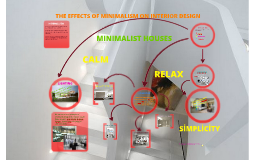 THE EFFECTS OF MİNİMALİSM ON İNTERİOR DESIGN
