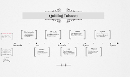 Timeline of Giving up Tobacco