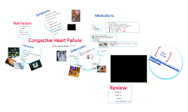 Copy of Copy of Pathophysiology of Congestive Heart Failure