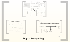 Digital Storytelling (FIT)