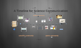 A Timeline for Science Communications