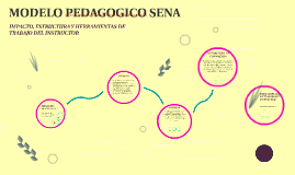 Copy of MODELO PEDAGOGICO SENA