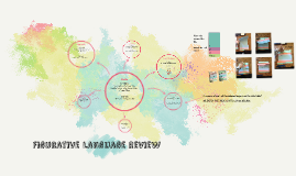 Lesson 3: Figurative Language Review