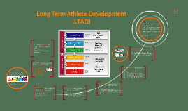 Copy of Copy of Long Term Athlete Development