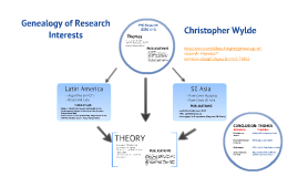 Genealogy of Research Interests