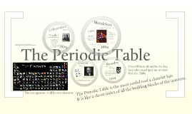 C3.1 The History of the Periodic Table