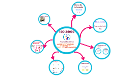 Copy of Copy of ISO 26000