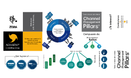 Complete Channel Management Presentation