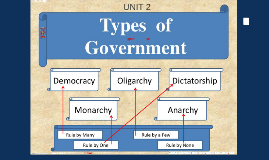 Unit 2 Forms of Government