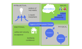 Aspects of Classroom Climate