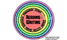 English Language Arts Circle of Elements
