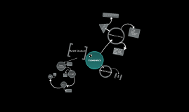Economics Mind Map