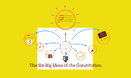 Copy of The Six Big Ideas of the Constitution