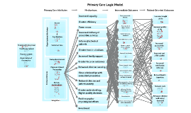 Primary Care Logic Model