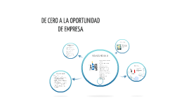 Copy of DE CERO A LA OPORTUNIDAD DE EMPRESA