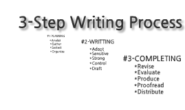 steps in the writing process for college Steps for writing an argumentation essay review all the reading material on the subject — notes, highlighting, etc divide the main points into those for your issue and those against your issue.