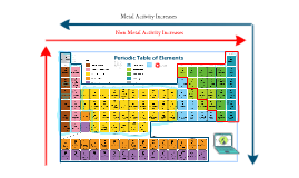 Properties of chemical families on the periodic table by gabrielle properties of chemical families on the periodic table by gabrielle juarez on prezi urtaz Gallery