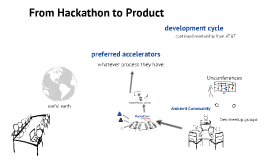 From Hackathons to Accelerators