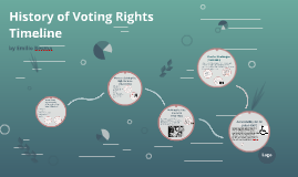 History of Voting Timeine