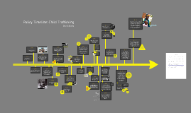 Policy Timeline of Child Trafficking