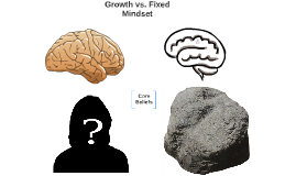 Growth vs. Fixed Mindset