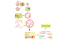 Copy of T06 Retail Management Prezi 01