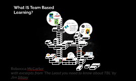 What IS Team Based Learning?