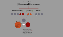 Copy of Branches of Government