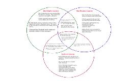 Venn diagram for colonial education by donnie mcgriff on prezi ccuart Images