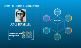 Travelbee's Human to Human Relationship Model