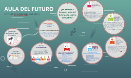 Copy of AULA DEL FUTURO (FCL)