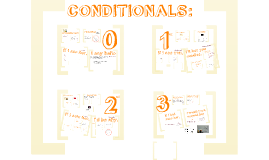 Copy of Copy of Conditionals (0, 1st, 2nd, 3rd)