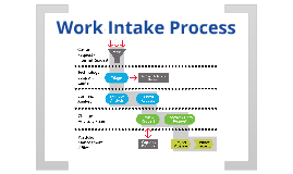 Work intake process template project pipeline by kaylea donley on.