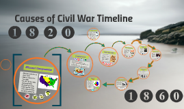 Copy of pre-civil war timeline