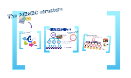 Copy of Copy of The AIESEC structure