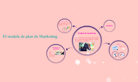 El modelo de plan de Marketing